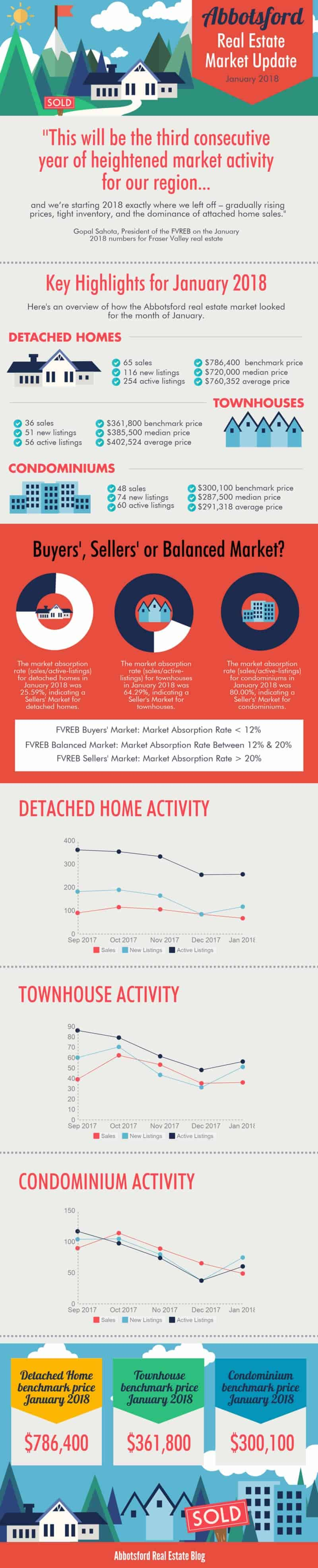 Abbotsford Townhouse Market Update January 2018 Infographic